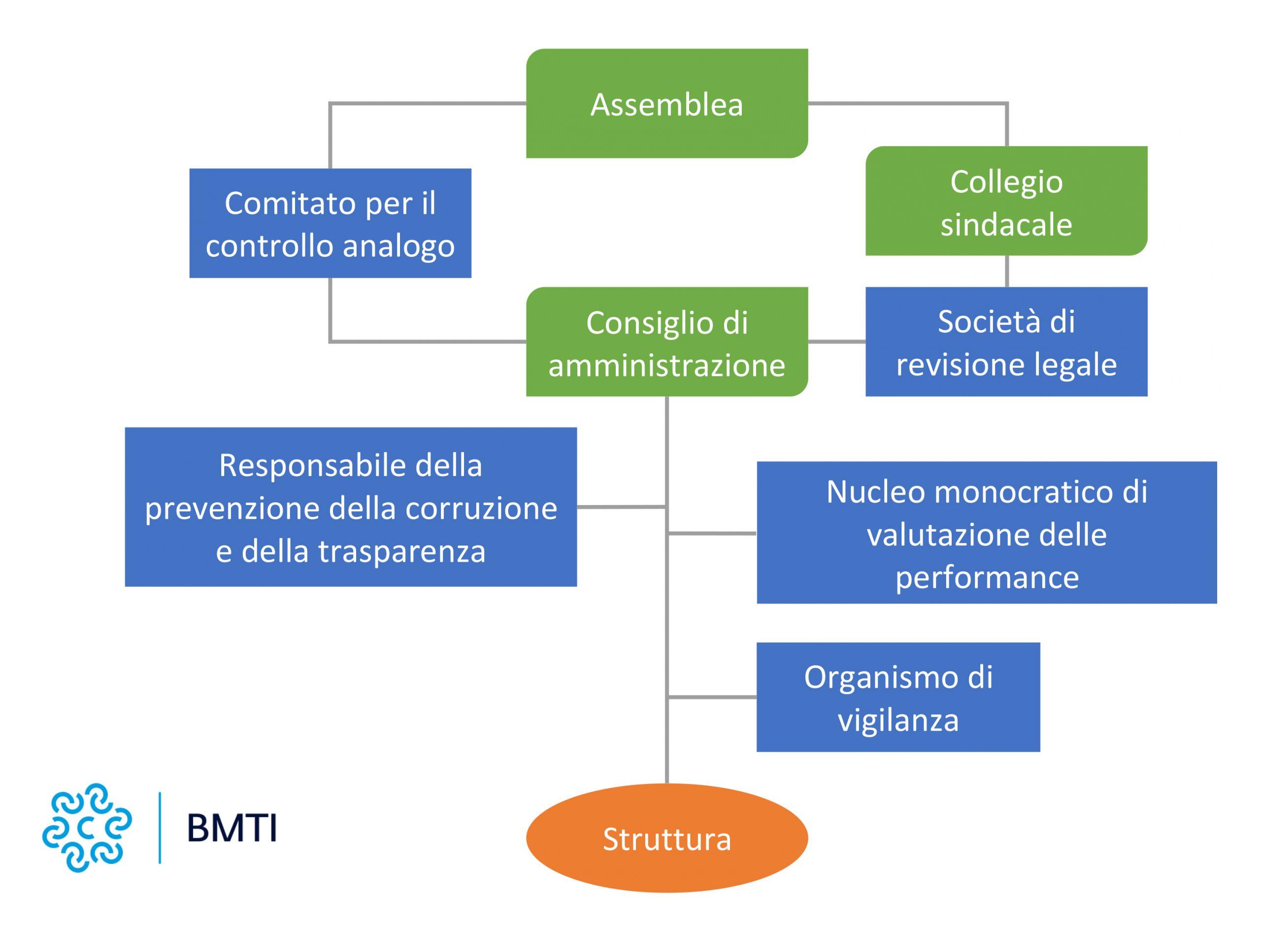 schema governance BMTI