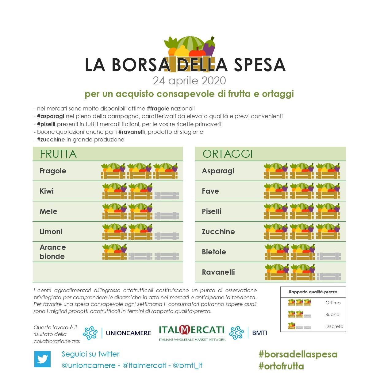 Borsa della spesa dell'ortofrutta 20 aprile - consigli per acquisti consapevoli di frutta e ortaggi. In quella di questa settimana: