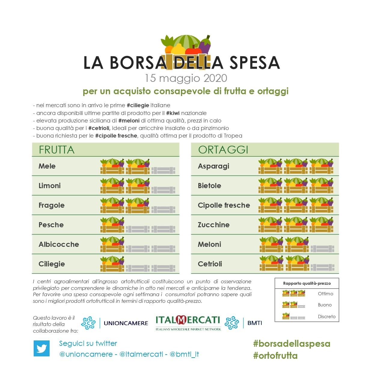 borsa della spesa di ortofrutta 15 maggio, migliori prodotti in termini qualità prezzo: asparagi, bietole, cipolle fresche e zucchine.