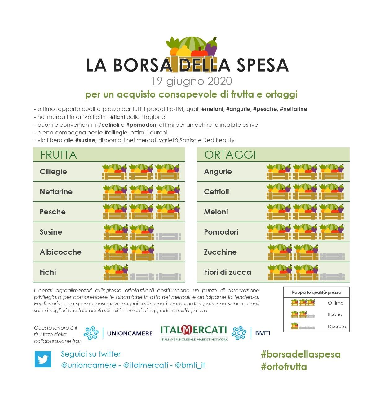 nella borsa della spesa 19 giugno: #angurie, #cetrioli, #meloni, #pomodori, #ciliegie, #nettarine e #pesche