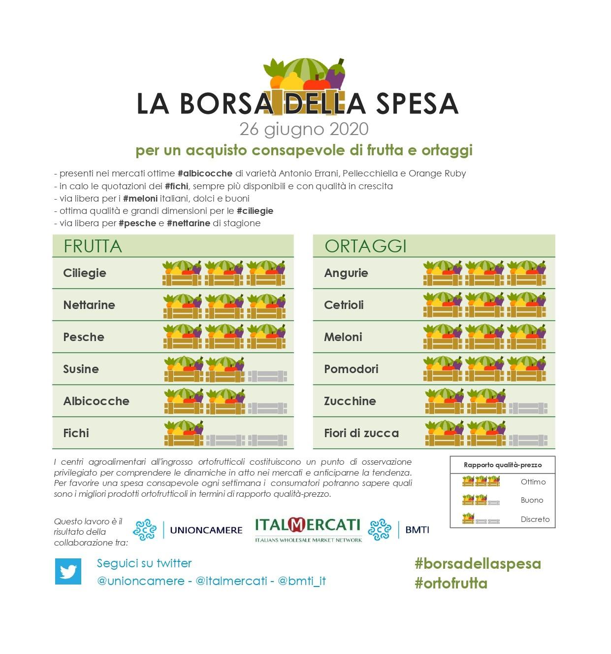 Nella #borsadellaspesa di #ortofrutta di questa settimana: #angurie, #cetrioli, #meloni, #pomodori, #ciliegie, #nettarine e #pesche