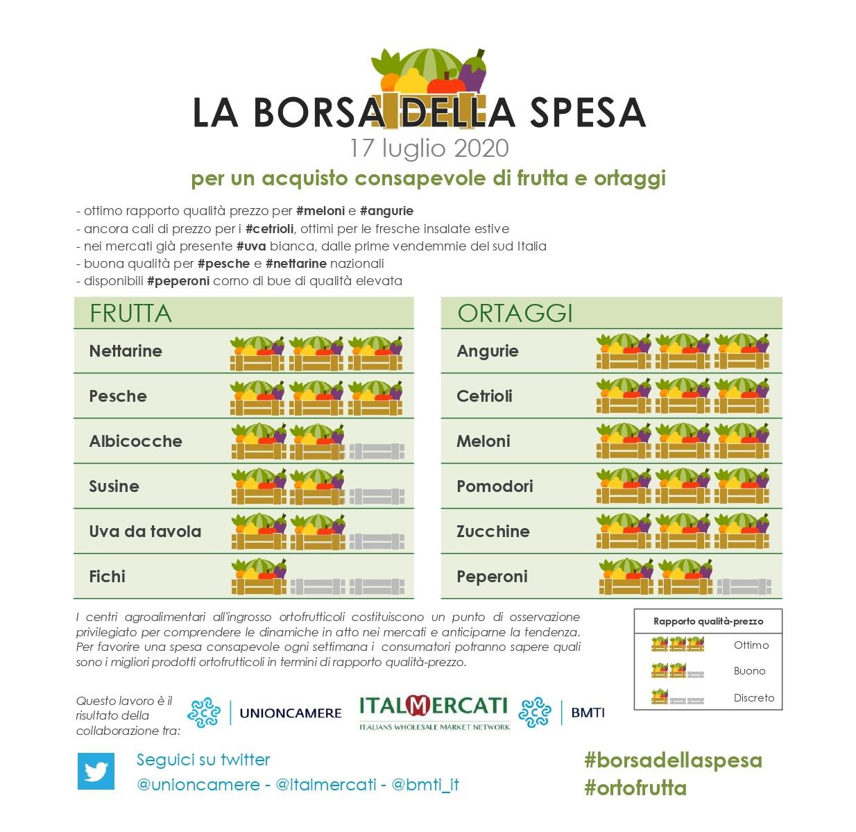 nella #borsadellaspesa di #ortofrutta di questa settimana 17 luglio: #angurie,  #cetrioli,  #meloni #pomodori #zucchine #nettarine  #pesche
