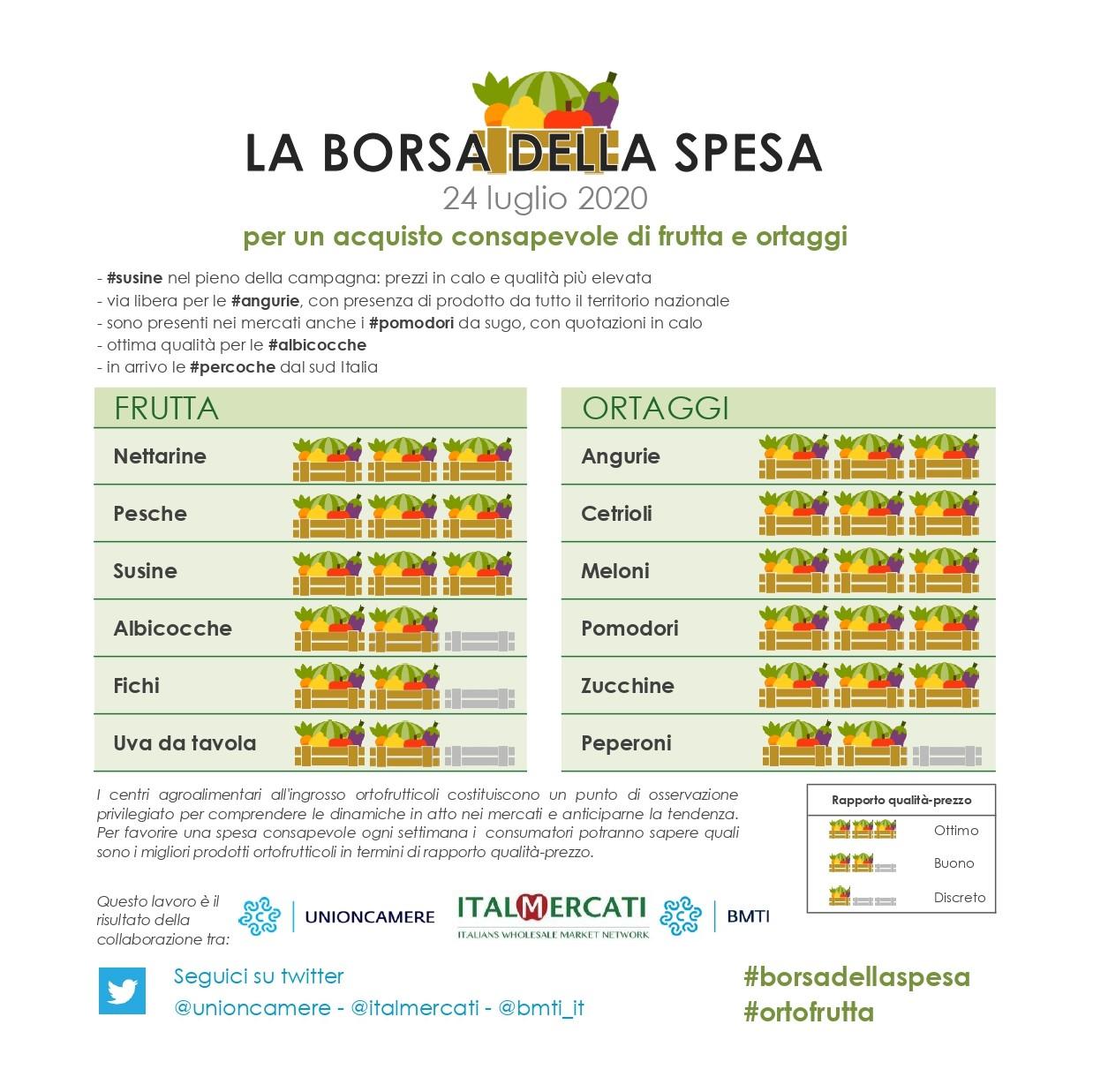 nella #borsadellaspesa di #ortofrutta di questa settimana 24 luglio: #angurie, #cetrioli, #meloni, #pomodori, #zucchine, #nettarine, #pesche e #susine