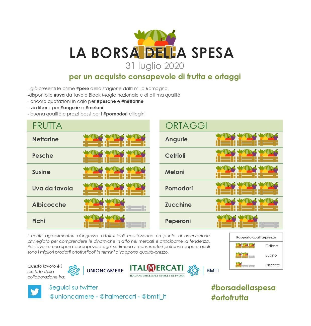 nella #borsadellaspesa di #ortofrutta di questa settimana 31 luglio: #angurie, #cetrioli, #meloni, #pomodori, #zucchine, #nettarine, #pesche, #susine e  #uva da tavola
