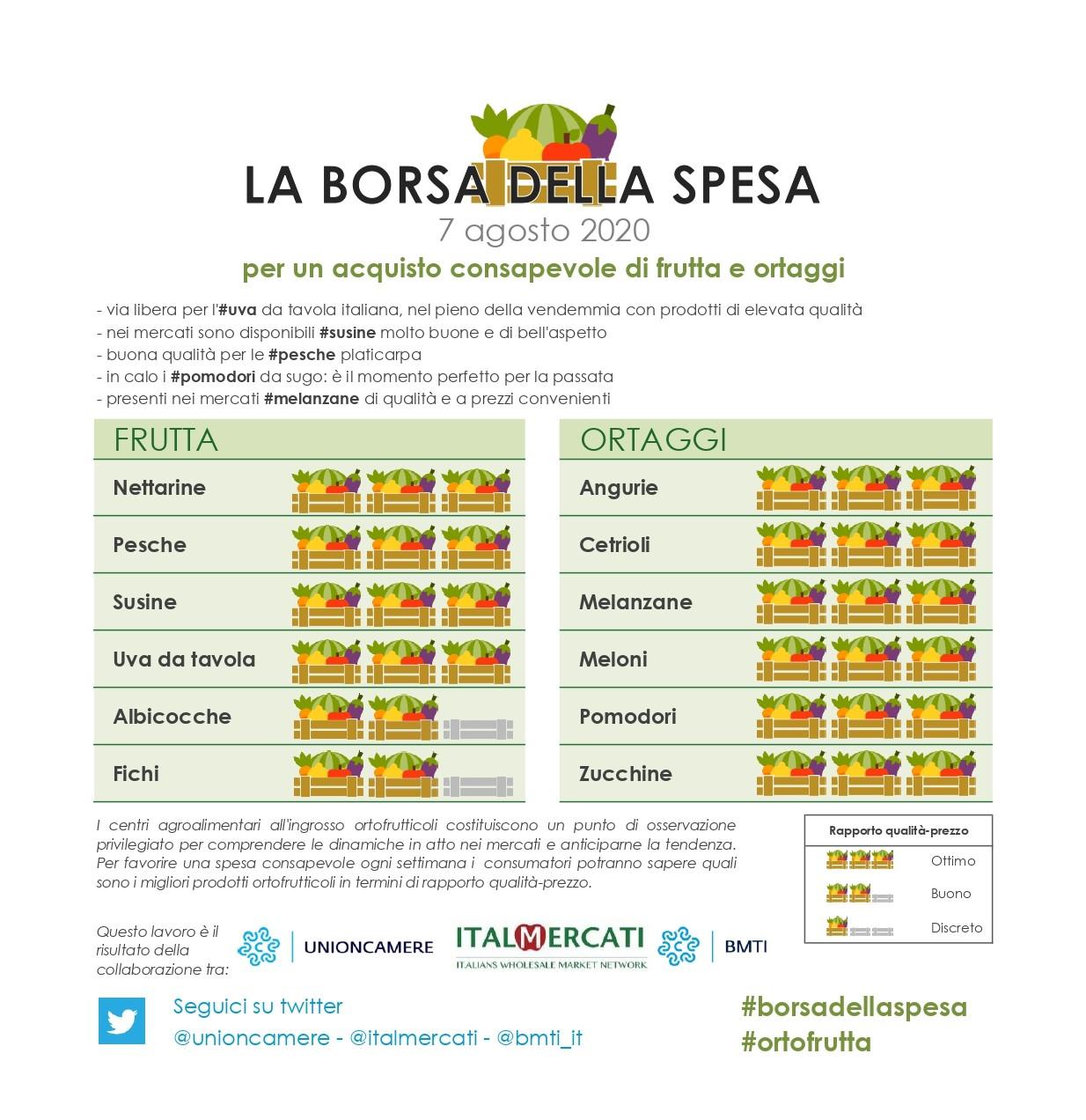 Nella #borsadellaspesa di #ortofrutta del 7 agosto: #angurie, #cetrioli, #melanzane, #meloni, #pomodori, #zucchine, #nettarine, #pesche, #susine e  #uvadatavola