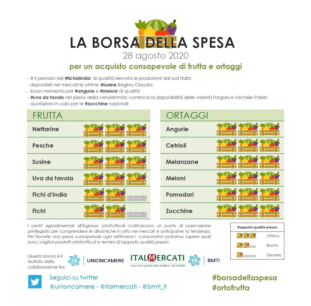 borsa della spesa 28 agosto: #angurie, #cetrioli, #melanzane, #meloni, #pomodori, #zucchine, #nettarine, #pesche, #susine e  #uva datavola