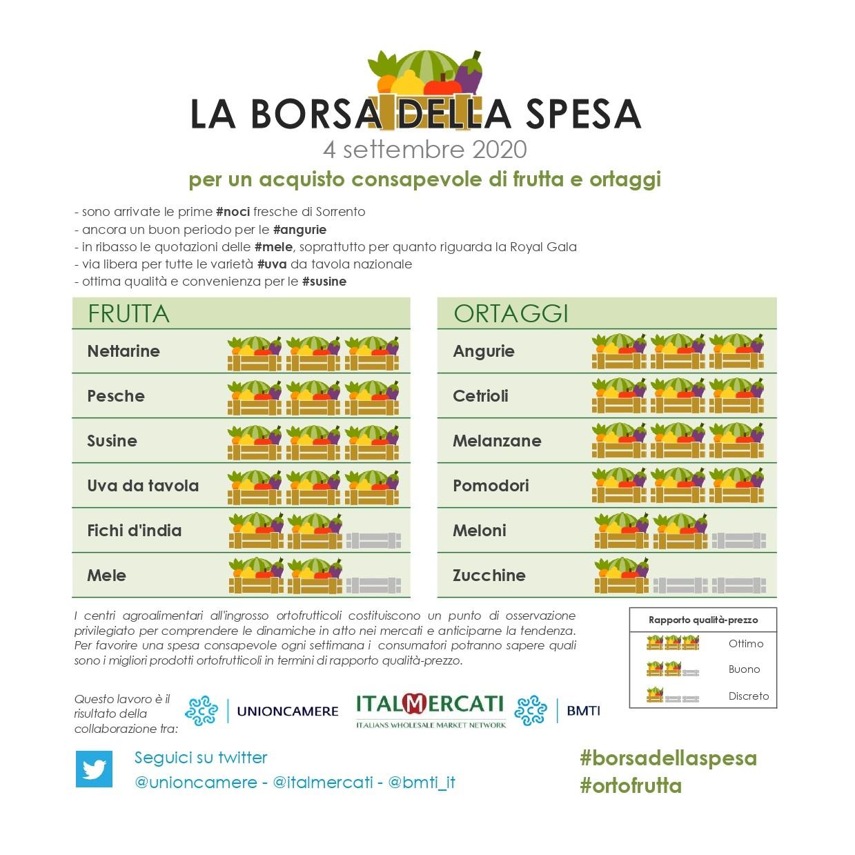 Nella #borsadellaspesa di #ortofrutta del 4 settembre: #angurie, #cetrioli, #melanzane, #pomodori, #nettarine, #pesche, #susine e  #uvadatavola