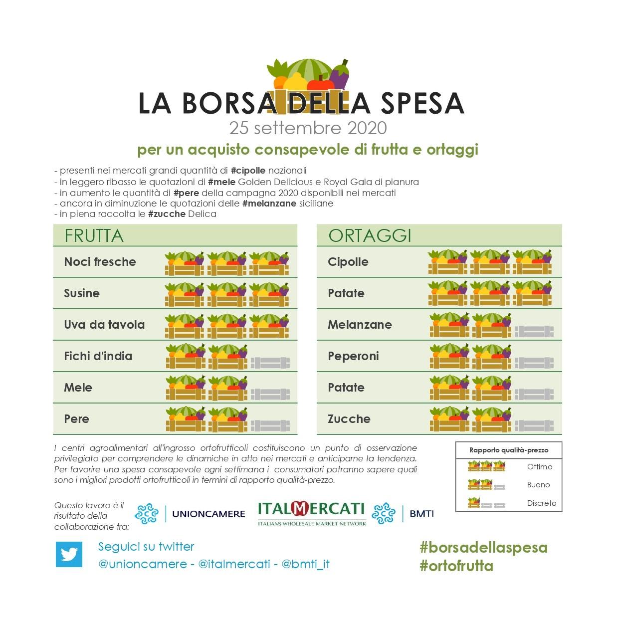 Nella #borsadellaspesa di #ortofrutta del 25 settembre 2020: #cipolle, #patate, #noci fresche, #susine e  #uva da tavola