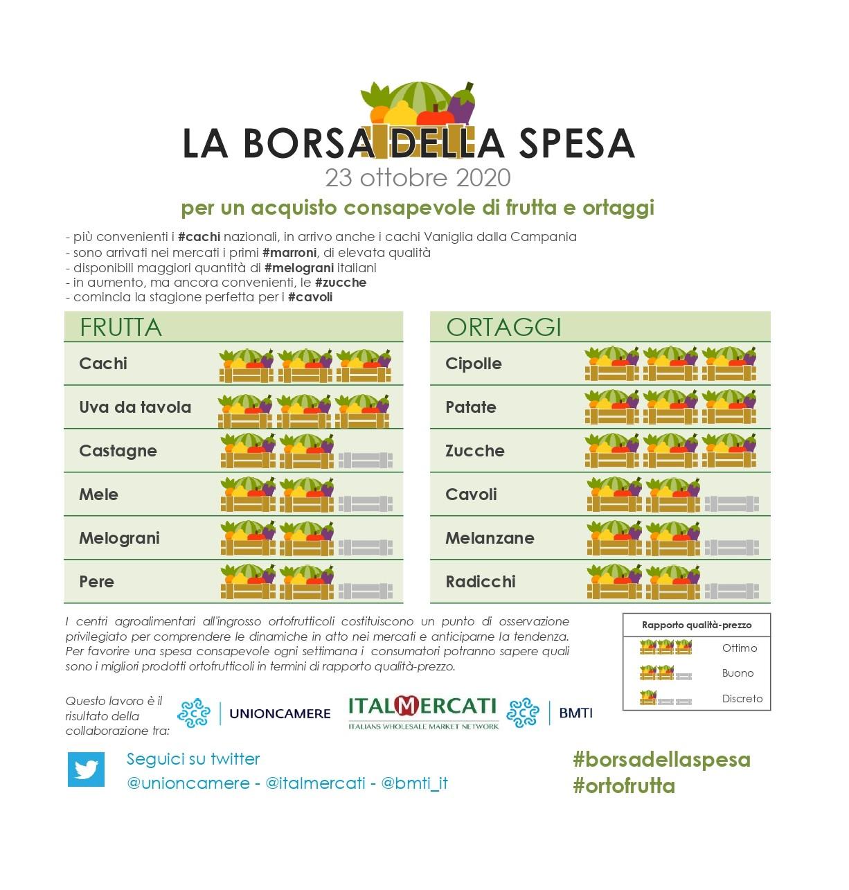 Nella #borsadellaspesa di #ortofrutta di questa settimana: #cipolle, #patate, #zucche, #cachi e #uva da tavola - 23 ottobre 2020
