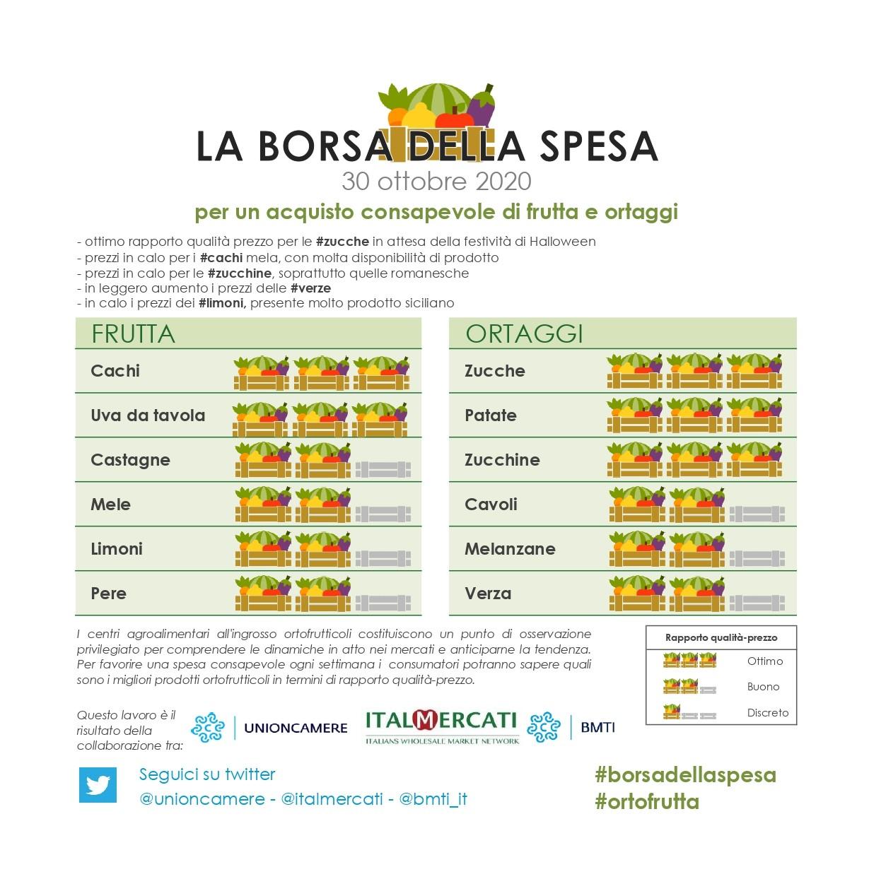 Nella #borsadellaspesa di #ortofrutta di questa settimana: #zucche, #patate, #zucchine, #cachi e #uva da tavola  - 30 ottobre