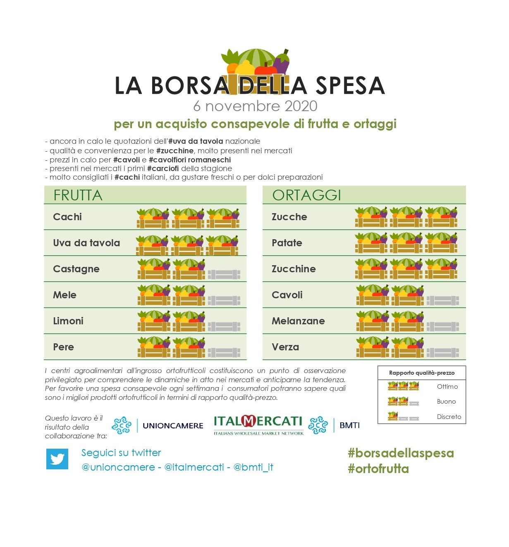 Nella #borsadellaspesa di #ortofrutta di questa settimana: #zucche, #patate, #zucchine, #cachi e #uva da tavola - 6 novembre 2020