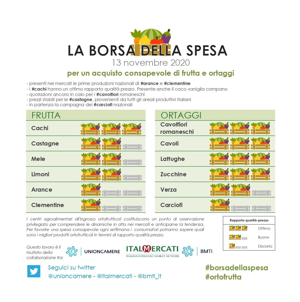 nella #borsadellaspesa di #ortofrutta di questa settimana: #cavolfiori romaneschi, #cavoli, #lattughe, #zucchine e #cachi - 13 novembre 2020