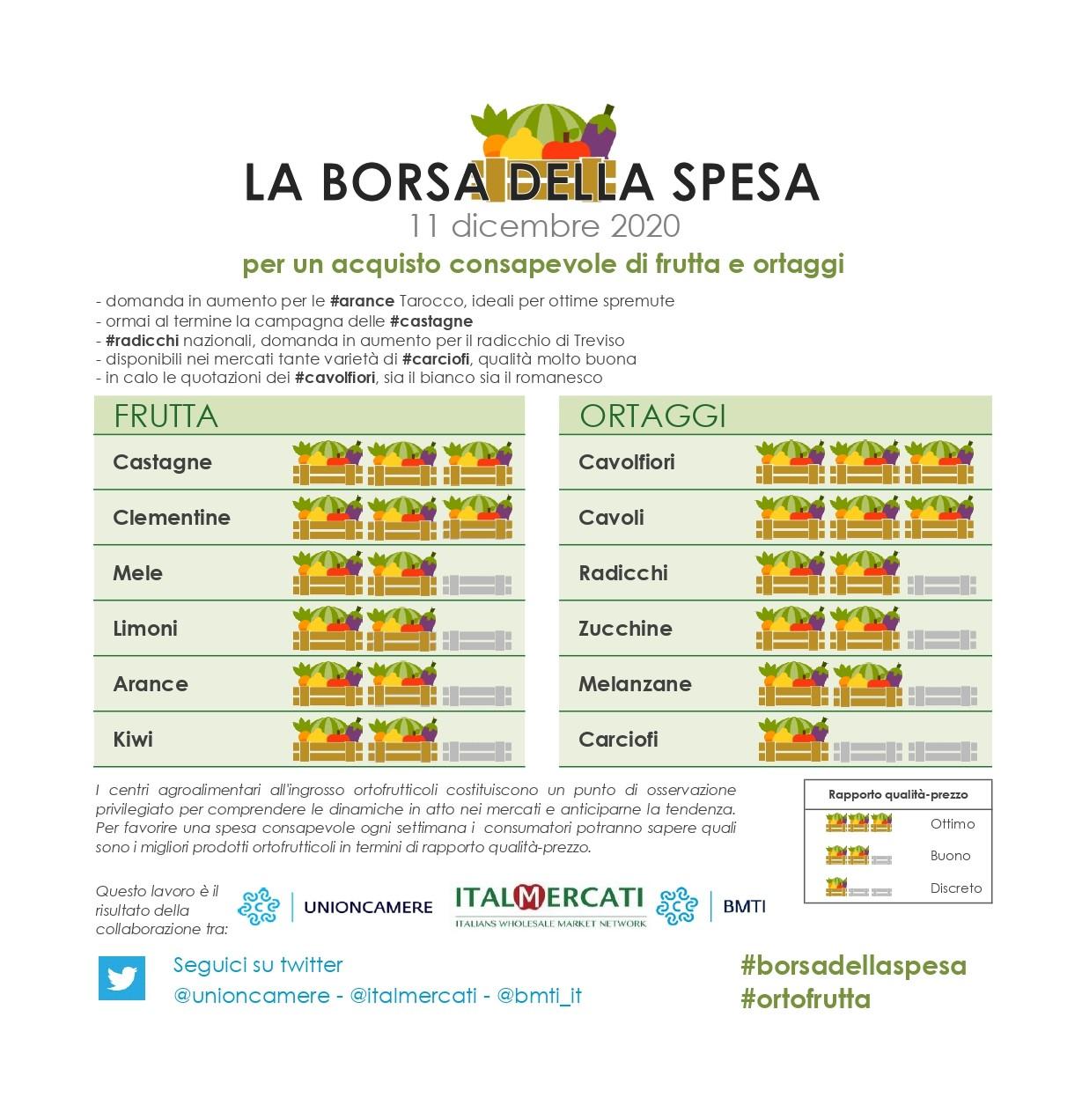 Nella #borsadellaspesa di #ortofrutta di questa settimana: #castagne, #clementine, #cavolfiori e #cavoli - 11 dicembre