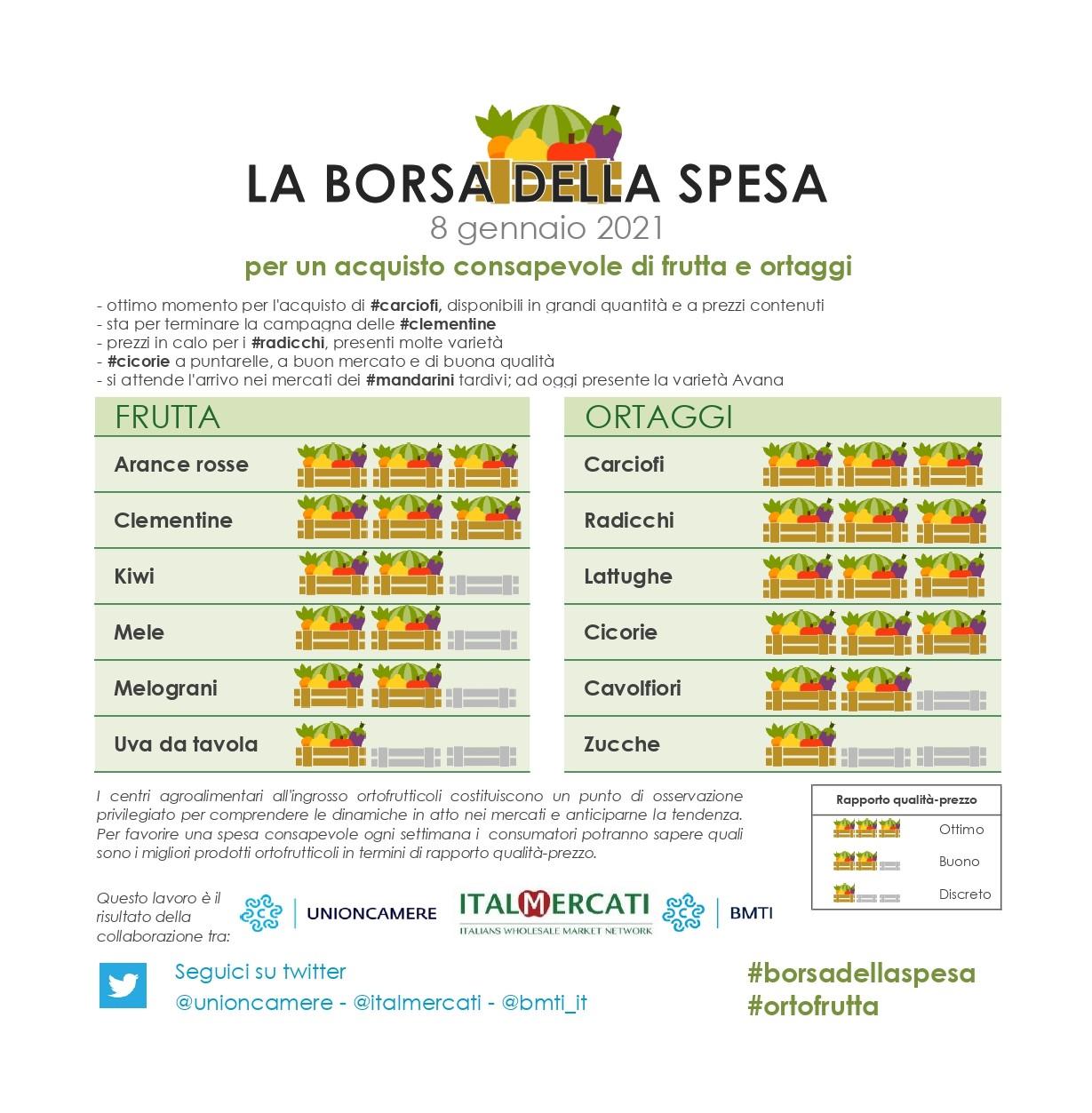Nella #borsadellaspesa di #ortofrutta di questa settimana: #arancerosse, #clementine, #carciofi, #radicchi,  #lattughe e #cicorie - 8 gennaio