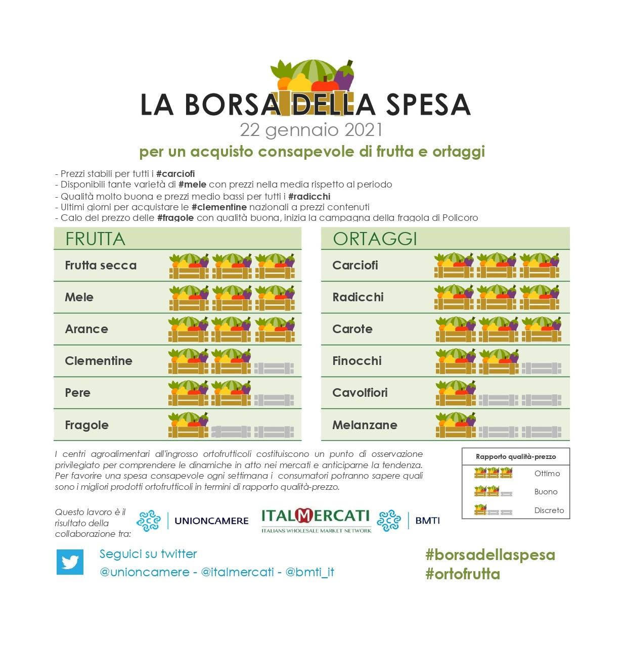 Nella #borsadellaspesa di #ortofrutta di questa settimana: #fruttasecca, #mele, #arance, #carciofi,  #radicchi,  e #carote - 22 gennaio 2021