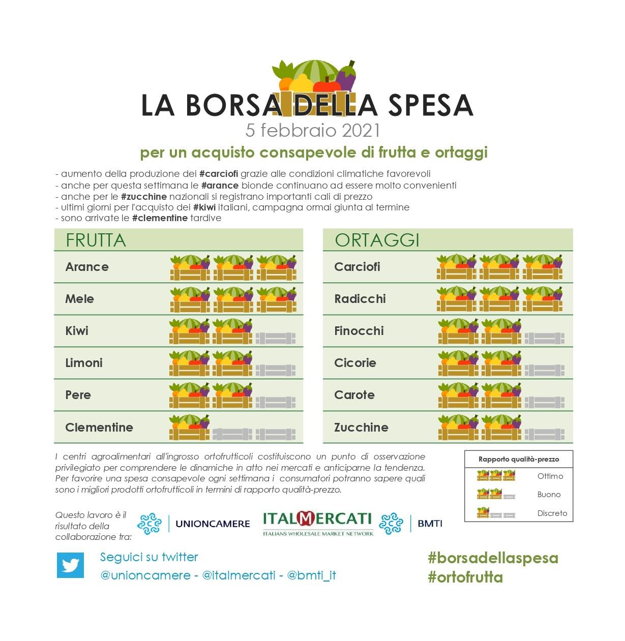 Nella #borsadellaspesa di #ortofrutta di questa settimana: #arance, #mele, #carciofi e  #radicchi - 5 febbraio
