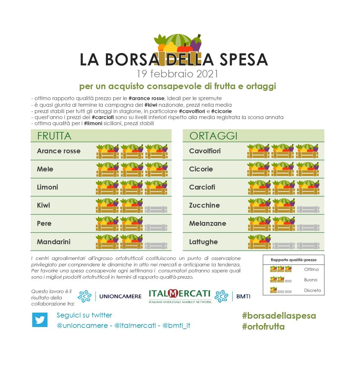 Nella #borsadellaspesa di #ortofrutta di questa settimana: #arance rosse, #mele, #limoni, #cavolfiori, #cicorie e #carciofi - 19 febbraio
