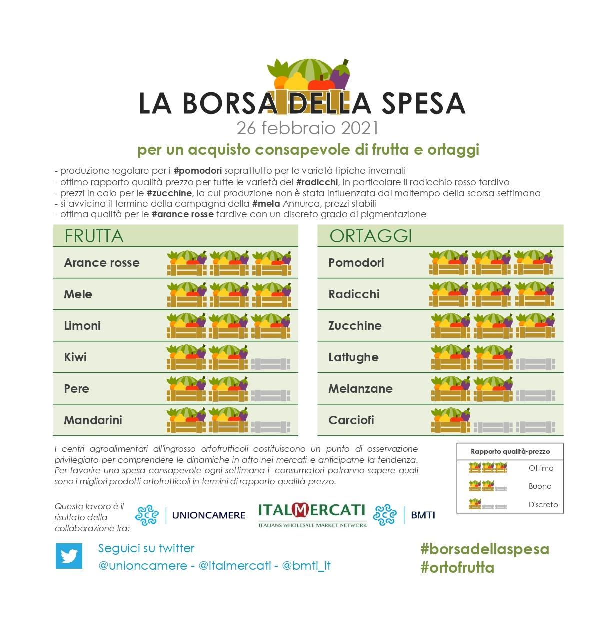 Nella #borsadellaspesa di #ortofrutta di questa settimana: #arance rosse, #mele, #limoni, #pomodori, #radicchi e #zucchine  - 26 febbraio