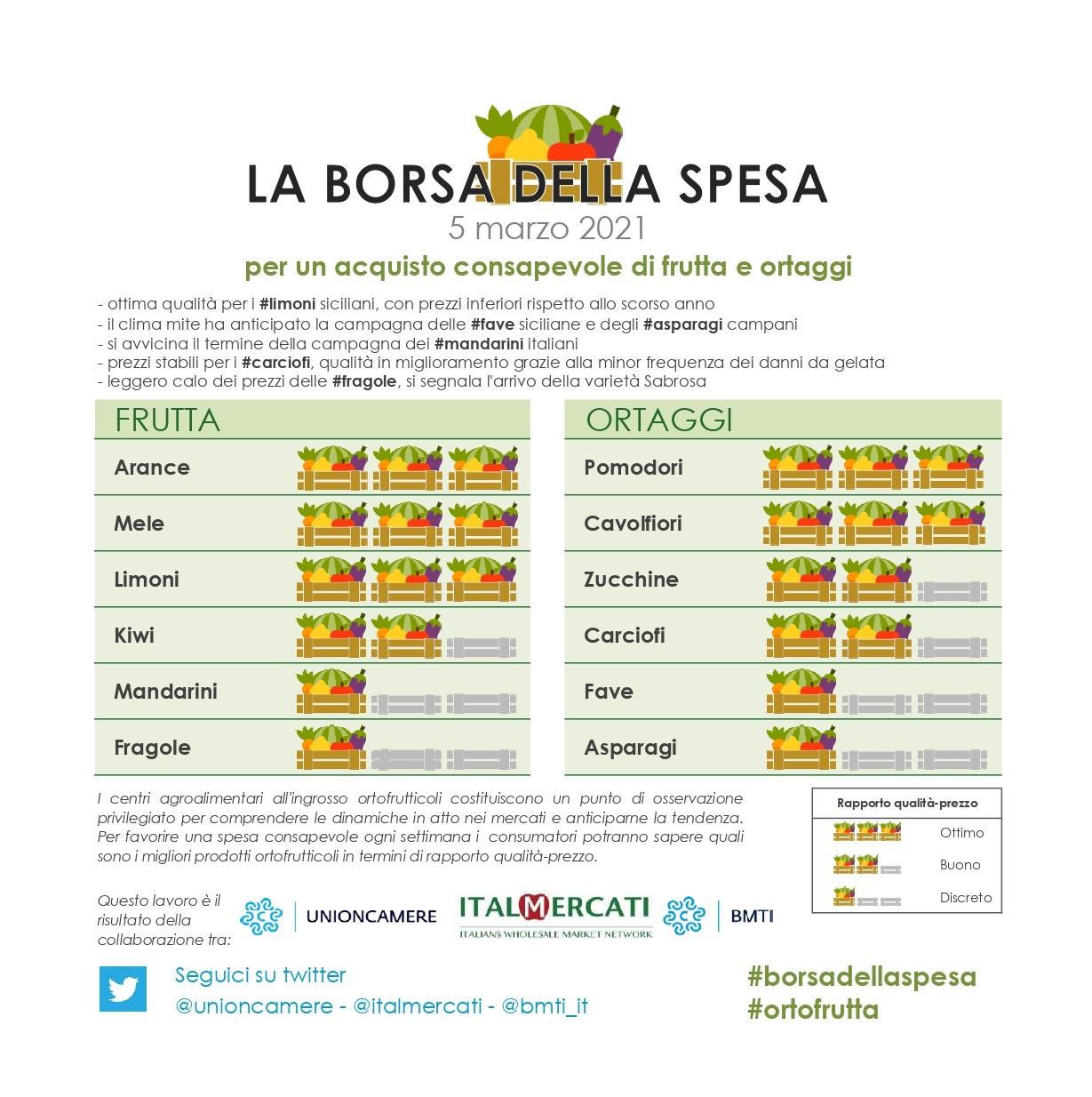 Nella #borsadellaspesa di #ortofrutta di questa settimana: #arance rosse, #mele, #limoni, #pomodori, #cavolfiori - 5 marzo