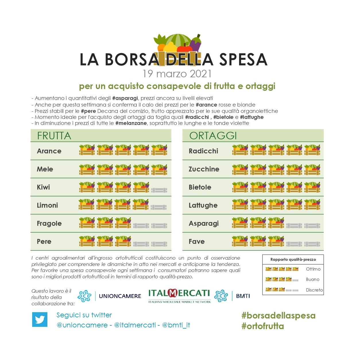 Nella #borsadellaspesa di #ortofrutta di questa settimana: #arance rosse, #mele, #radicchi, #zucchine, #bietole e #lattughe - 19 marzo 2021