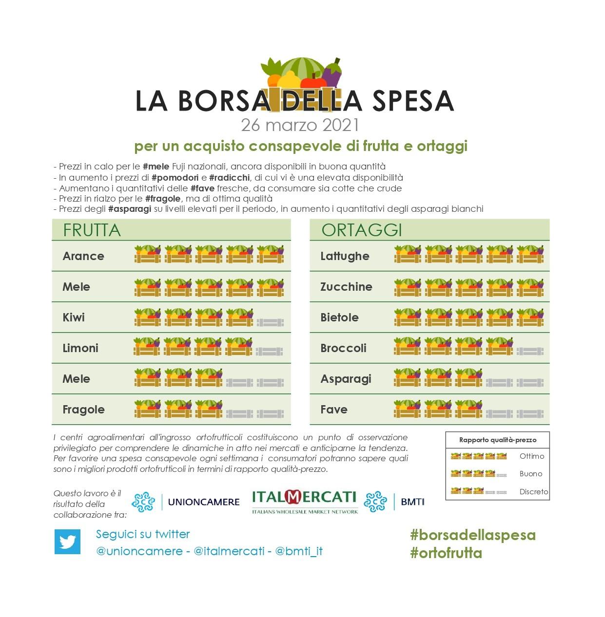 Nella #borsadellaspesa di #ortofrutta di questa settimana: #arance rosse, #mele, #lattughe, #zucchine e  #bietole - 26 marzo 2021